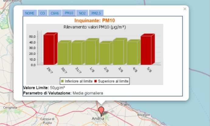 inquinaneti pm10